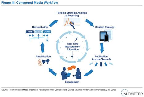 Futurebiz - Social Media Strategie: Reporting trifft auf Content-Kreislauf   MEDIACLUB   Scoop.it