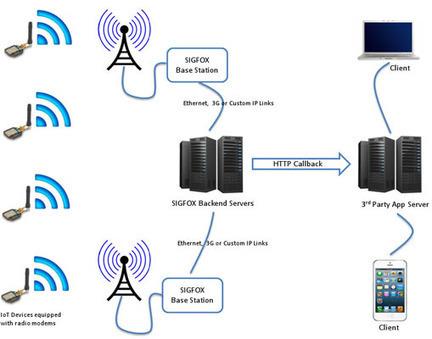 [Tribune] La bataille des réseaux bas-débit pour l'IoT: Sigfox vs LoRa - Aruco | Ressources pour la Technologie au College | Scoop.it