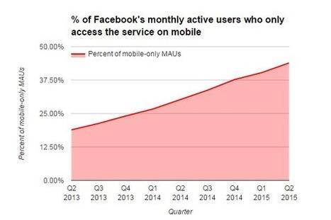 44% des utilisateurs de Facebook n'utilisent jamais son site web - #Arobasenet.com | Communication 2.0 (référencement, web rédaction, logiciels libres, web marketing, web stratégie, réseaux, animations de communautés ...) | Scoop.it