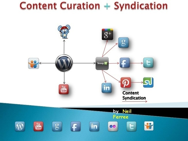 Content Curation & Syndication