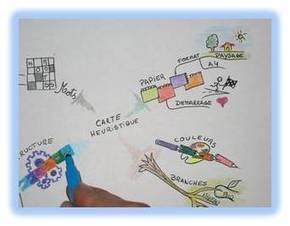La carte heuristique: outil, méthode ou démarche? | Roshirached | Scoop.it