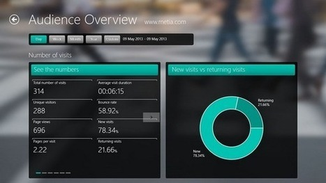 Modern Web Analytics is a Beautiful Google Analytics App for Windows 8 | Time to Learn | Scoop.it
