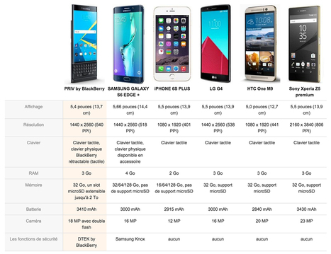 Le BlackBerry Priv en précommande sur Amazon à 799€ | Addicts à Blackberry 10 | Scoop.it
