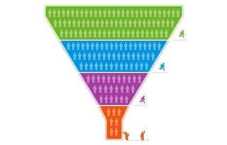 5 Factors That Will Help You Get A Good Conversion Rate   MANAGEMENT NEWS   Scoop.it