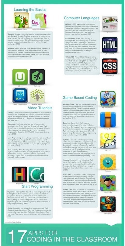 Teaching Coding in Class: 17 Apps to TryLearning | Pedagogik & Digital Kompetens | Scoop.it