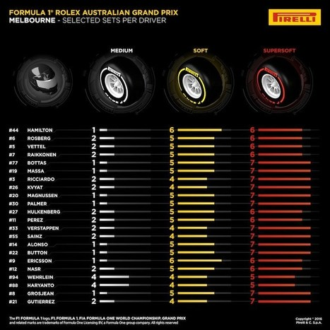 Pirelli reveal tire selections by driver for Australian GP | F 1 | Scoop.it