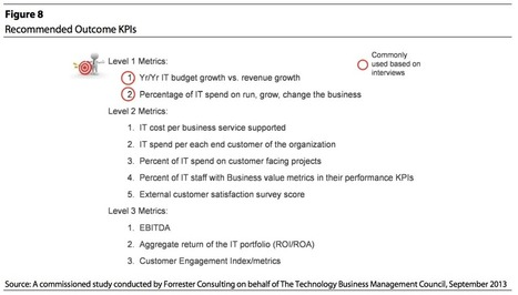CIOs Missing the Benefits Side of the Equation in IT KPIs   Apptio   Strategy Planning   Scoop.it