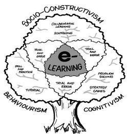 13 #E-learning theories | Social Media by Alberto Cardoso | Scoop.it