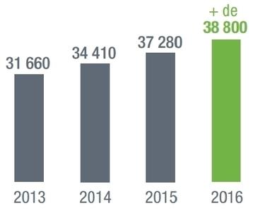 Numérique : la croissance s'accélère, 40 000 cadres seront recrutés en France en 2016 - Blog du Modérateur | Post-bac et jeunes diplômés | Scoop.it