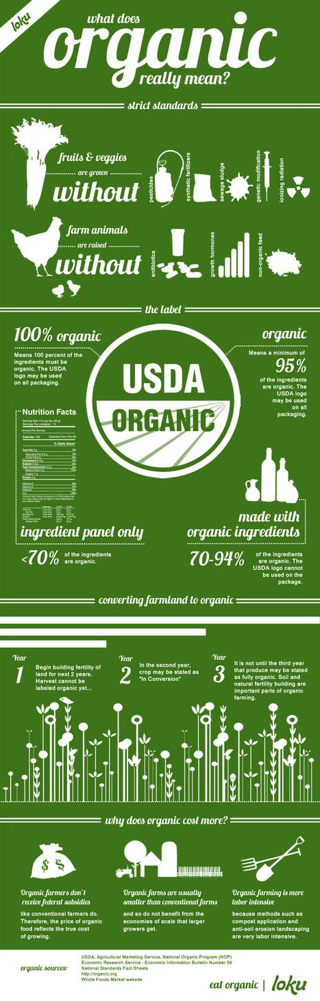 How Organic is it? (infographic) | following geography education | Scoop.it