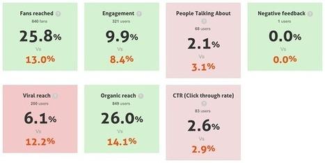 11 Outils de marketing sur Facebook - #Arobasenet | Outils | Scoop.it