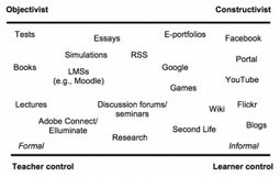Competition Finalist 3: Social Learning Applied | eFront Blog | Library:Information and Knowledge services | Scoop.it