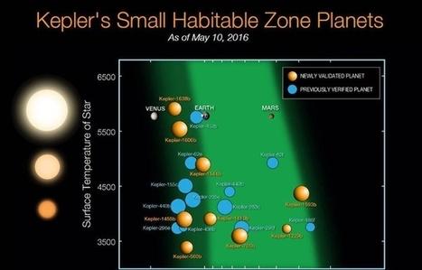 Découverte de 1.284 exoplanètes par la Nasa: «On va en trouver une ou deux très ressemblantes à la Terre» | Beyond the cave wall | Scoop.it