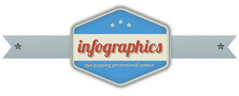 Creating High Quality Infographics - Techie Group Inc.   Web Development Company - Techie Group Inc.   Scoop.it
