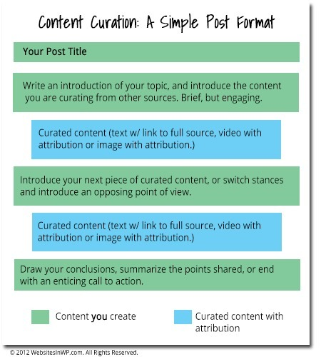 Content Curation Tips: A Simple Post Format | Curating News To Demonstrate Subject Matter Expertise | Scoop.it