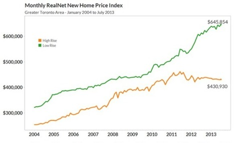 qo2x4s.png (PNG Image, 684 × 419 pixels) | Toronto and GTA Real Estate charts | Scoop.it