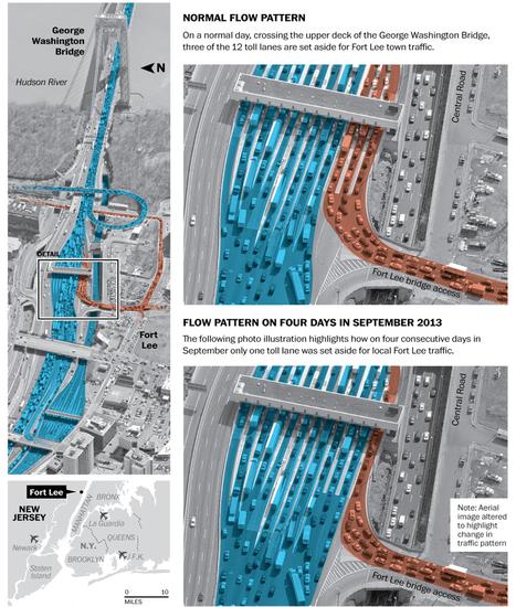 Chris Christie's traffic study excuse didn't even make sense - Washington Post (blog) | Highway Design | Scoop.it