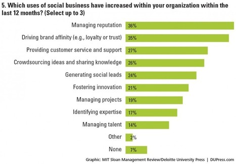 Social Business Study - 2013 Report | Advertising Reloaded | Scoop.it