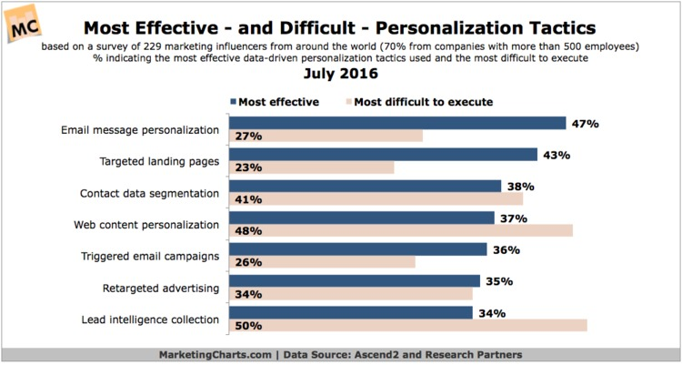 Marketers Finding Email Personalization Effective, Web Content Personalization Difficult - MarketingCharts | The MarTech Digest | Scoop.it
