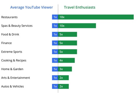 Travel Content Takes Off on YouTube – Think with Google | www.tbcwconsulting.com | Scoop.it