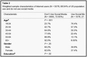 Social Media Use in the United States: Implications for Health Communication | Communication for Sustainable Social Change | Scoop.it