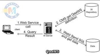 MUDIAM INC Blog: SAP BO | ach file and ach debit service | Scoop.it