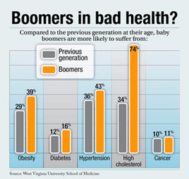 Baby boomers in worse health than their parents | BenefitsPro | BHL Research | Scoop.it