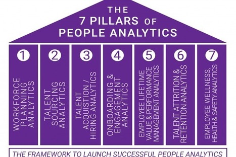 The 7 Pillars of Successful People Analytics Implementation | HRintech  - - -  HR Innovation & Technology | Scoop.it