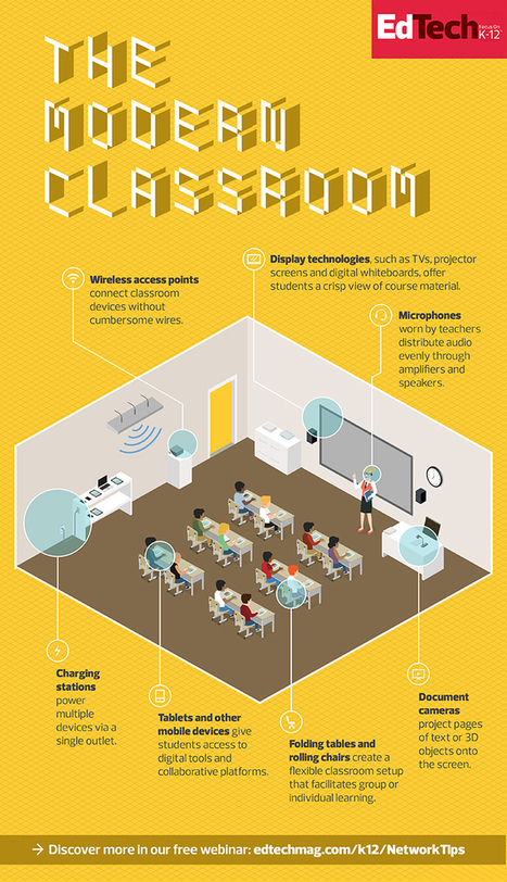 What Powers the Modern Classroom? [#Infographic] | Edumathingy | Scoop.it