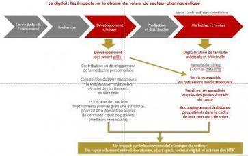 L'industrie pharmaceutique à l'heure du marketing digital | Le Cercle Les Echos | Pharmacital: la pharma digitale | Scoop.it