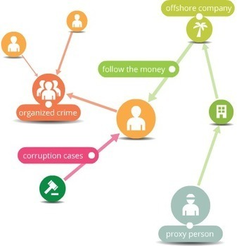 VIS. Visual Investigative Scenarios platform: Pages | Kazetaritza digitala | Scoop.it