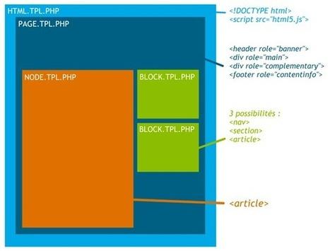 Utilisation de l'HTML5 dans Drupal | Maxime Rabot - Développeur & Designer Front-End | Drupal 7 pour développer son site web | Scoop.it