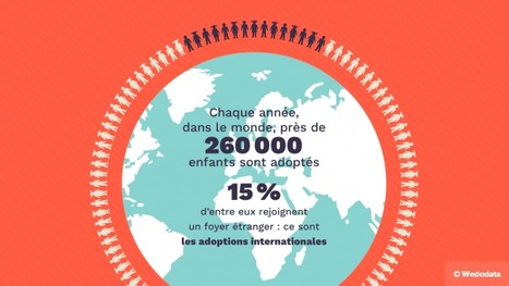 L'adoption internationale en crise ? [WeDoData] | DataViz | Scoop.it
