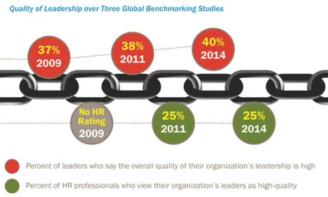 Research Finds Leadership Quality is Barely Improving • George Ambler | Leadership | Scoop.it