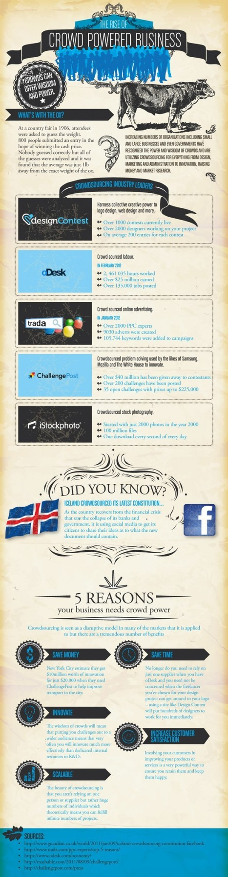 5 Ways Crowdsourcing Helps Your Business [Infographic]   Content Curation: Emerging Career   Scoop.it