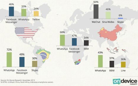 Messagerie instantanée sur mobile : un marché disparate | Demain c'est aujourd'hui | Scoop.it