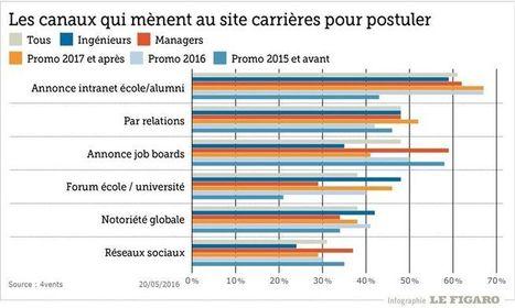 Google, entreprise préférée des jeunes diplômés français | Veille Insertion professionnelle IUT d'Aix Marseille | Scoop.it