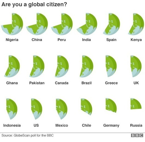 Identity 2016: 'Global citizenship' rising, poll suggests - BBC News | Online stuff for the class | Scoop.it