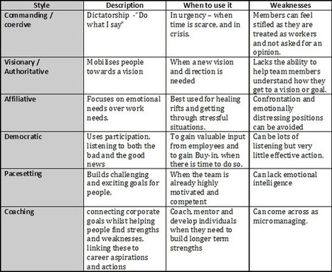 Using six leadership styles for effective team performance   Education: Teaching & Learning   Scoop.it