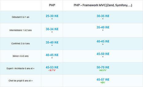 Développeur PHP : des salaires en hausse pour les profils spécialisés | La vie en agence web | Scoop.it