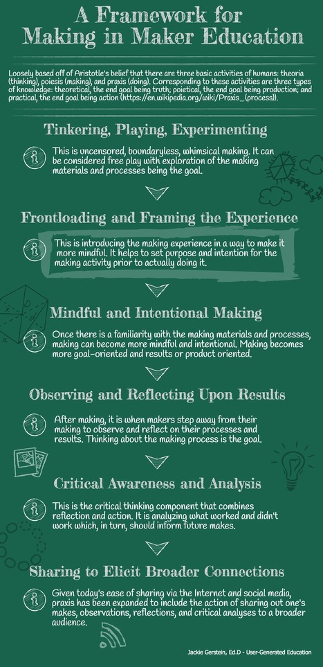 A Fuller Framework for Making in Maker Education - @JackieGerstein | iPads, MakerEd and More  in Education | Scoop.it