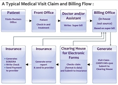The Medical Billing Process - Creative Strategies | medpmr.com | Scoop.it
