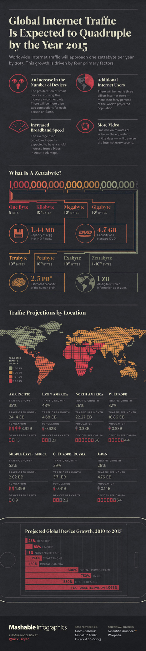 Global Internet Traffic Expected to Quadruple by 2015 | Infographics | Scoop.it