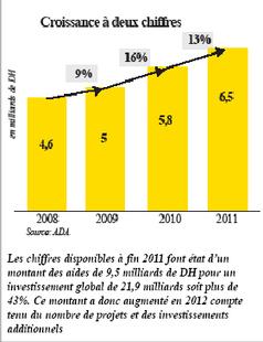 Comment le Maroc refait son monde agricole | L'agriculture marocaine | Scoop.it