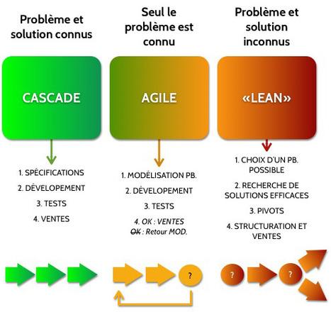 Les 3 stratégies de la startup - MERKAPT | Technos Dev web et méthodes agiles | Scoop.it