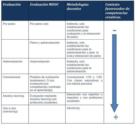 Enseñanza Universitaria en línea: MOOC, aprendizaje divergente y creatividad (III) | Emprendimiento | Scoop.it