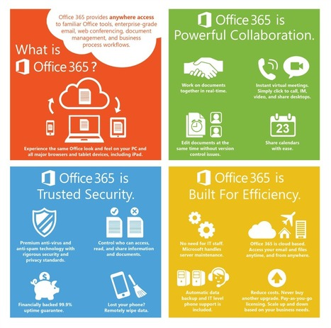 Get started with Office 365 for Business | KhansIT | Scoop.it