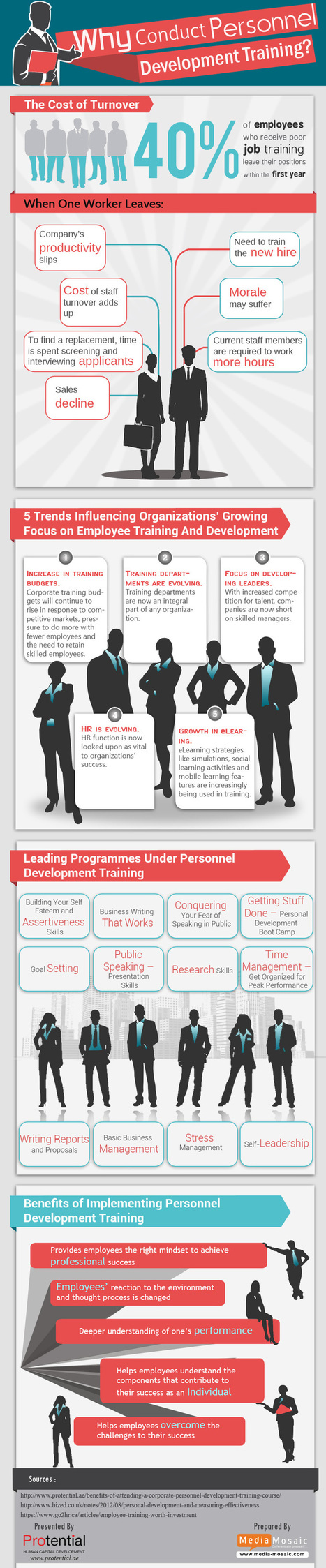 Why to Conduct Personal Development Training [Infographic] I Tim Scott | Entretiens Professionnels | Scoop.it