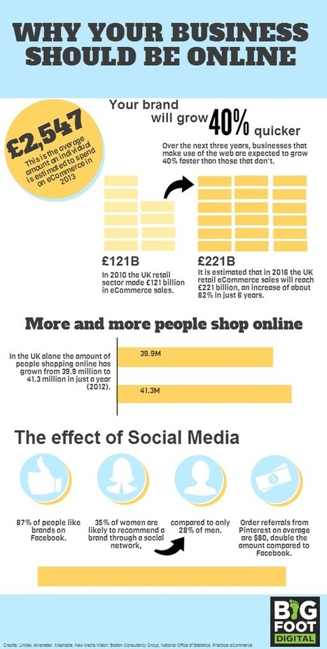 Why Your Business Should Be Online | Infographic | Scoop.it