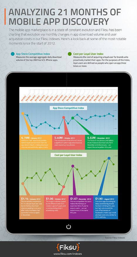 Infographic: Charting 21 months of app marketing | Mobile App Marketing | Scoop.it